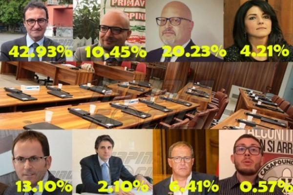 Amministrative 2018 Avellino - lo spoglio in diretta (DEFINITIVO)